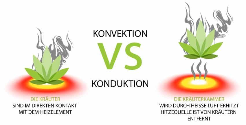 Convection Vs Conduction